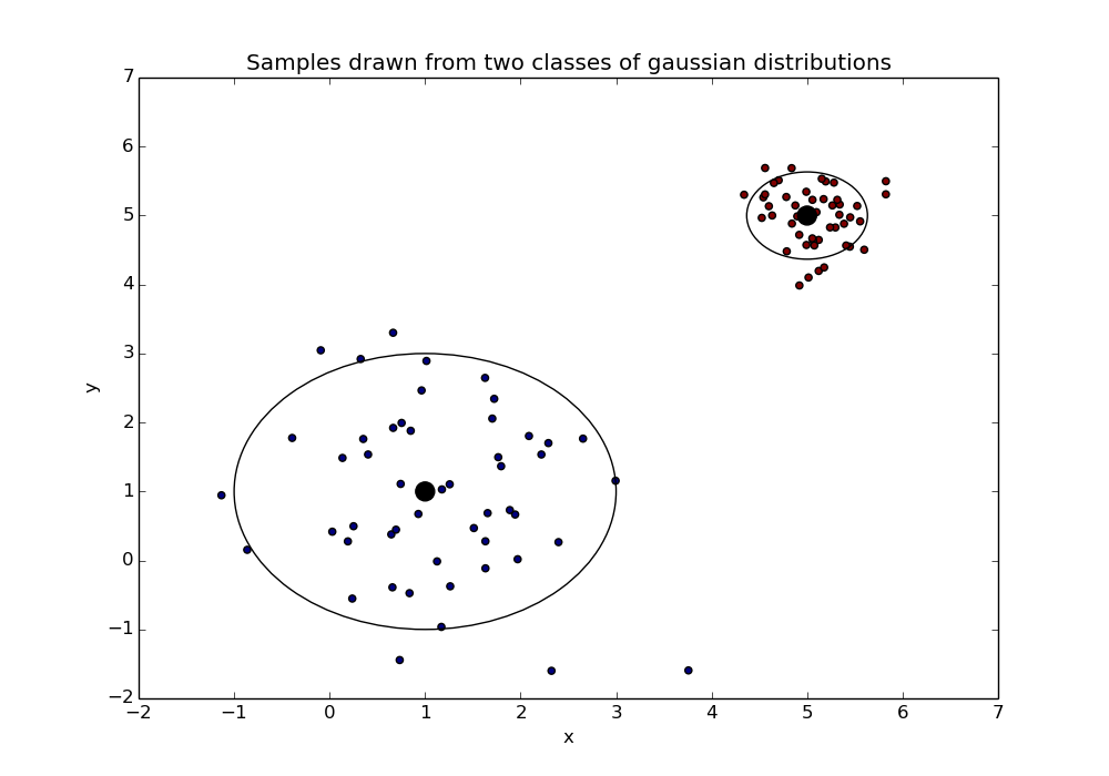 Gaussian samples from two classes