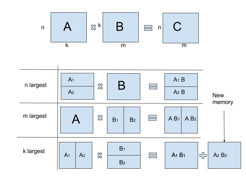 The three cases of divide and conquer matrix multiplication.